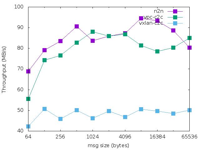 腾讯云容器网络 vpc 对比 vxlan 性能测试